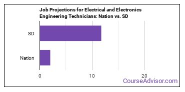 Job Projections for Electrical and Electronics Engineering Technicians: Nation vs. SD