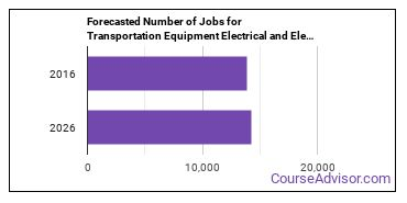Forecasted Number of Jobs for Transportation Equipment Electrical and Electronics Installers and Repairers in U.S.