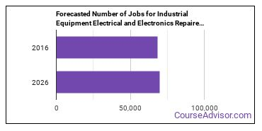 Forecasted Number of Jobs for Industrial Equipment Electrical and Electronics Repairers in U.S.