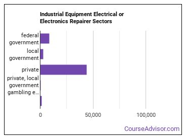 Industrial Equipment Electrical or Electronics Repairer Sectors