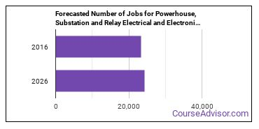 Forecasted Number of Jobs for Powerhouse, Substation and Relay Electrical and Electronics Repairers in U.S.