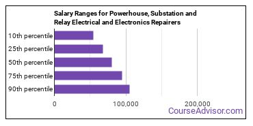 Salary Ranges for Powerhouse, Substation and Relay Electrical and Electronics Repairers
