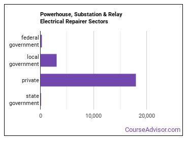 Powerhouse, Substation & Relay Electrical Repairer Sectors