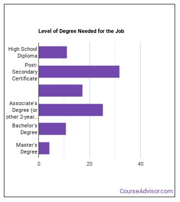 Electrical Engineering Technician Degree Level