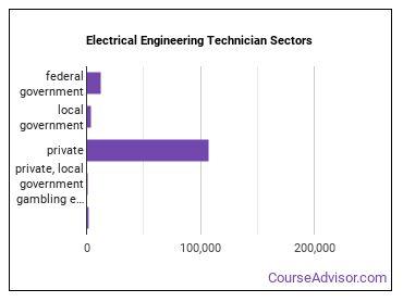 Electrical Engineering Technician Sectors