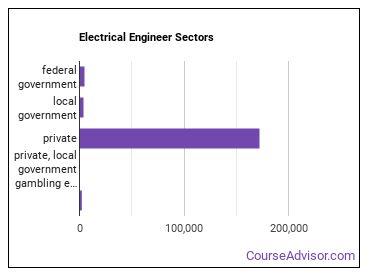 Electrical Engineer Sectors