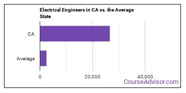 Electrical Engineers in CA vs. the Average State