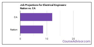 Job Projections for Electrical Engineers: Nation vs. CA