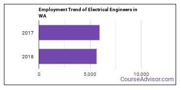 Electrical Engineers in WA Employment Trend
