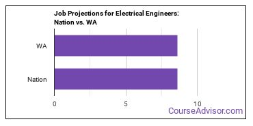 Job Projections for Electrical Engineers: Nation vs. WA
