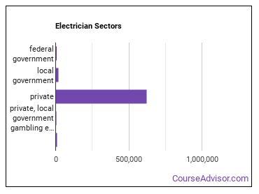 Electrician Sectors
