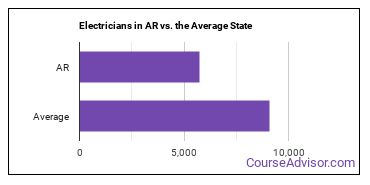 Electricians in AR vs. the Average State