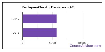 Electricians in AR Employment Trend