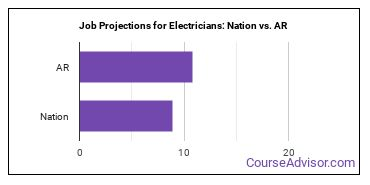Job Projections for Electricians: Nation vs. AR