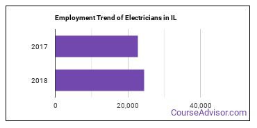 Electricians in IL Employment Trend