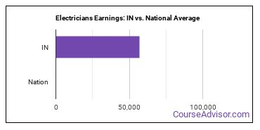 Electricians Earnings: IN vs. National Average