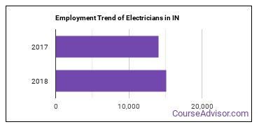 Electricians in IN Employment Trend