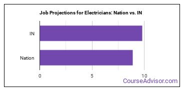 Job Projections for Electricians: Nation vs. IN