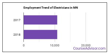 Electricians in MN Employment Trend