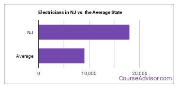 Electricians in NJ vs. the Average State