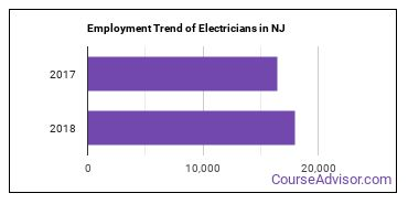 Electricians in NJ Employment Trend