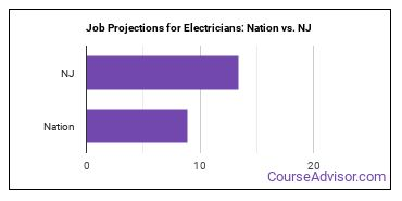 Job Projections for Electricians: Nation vs. NJ