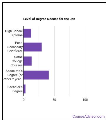 Electro-Mechanical Technician Degree Level