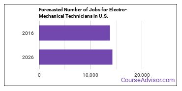 Forecasted Number of Jobs for Electro-Mechanical Technicians in U.S.