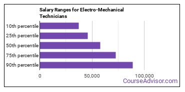 Salary Ranges for Electro-Mechanical Technicians