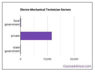 Electro-Mechanical Technician Sectors