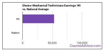 Electro-Mechanical Technicians Earnings: WI vs. National Average