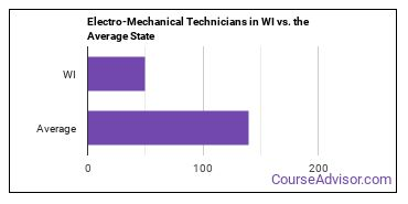 Electro-Mechanical Technicians in WI vs. the Average State