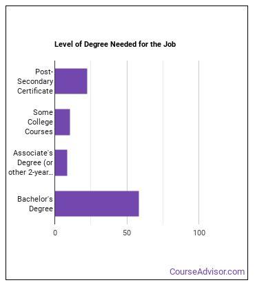 Electromechanical Engineering Technologist Degree Level