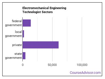 Electromechanical Engineering Technologist Sectors