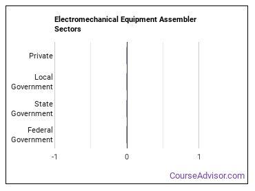 Electromechanical Equipment Assembler Sectors