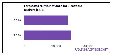 Forecasted Number of Jobs for Electronic Drafters in U.S.