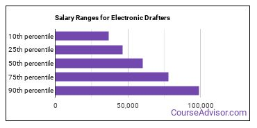 Salary Ranges for Electronic Drafters