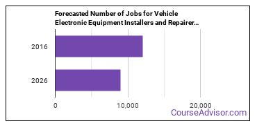 Forecasted Number of Jobs for Vehicle Electronic Equipment Installers and Repairers in U.S.