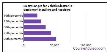 Salary Ranges for Vehicle Electronic Equipment Installers and Repairers