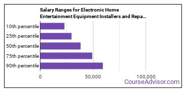 Salary Ranges for Electronic Home Entertainment Equipment Installers and Repairers