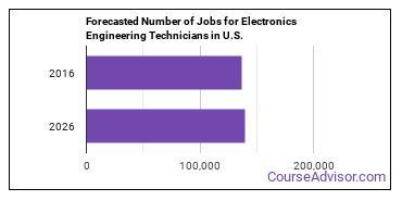 Forecasted Number of Jobs for Electronics Engineering Technicians in U.S.