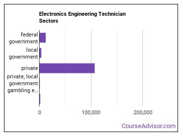 Electronics Engineering Technician Sectors
