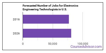 Forecasted Number of Jobs for Electronics Engineering Technologists in U.S.