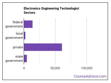 Electronics Engineering Technologist Sectors