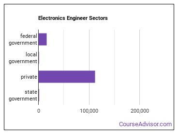 Electronics Engineer Sectors