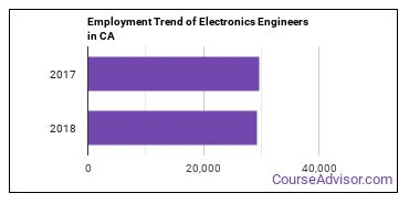 Electronics Engineers in CA Employment Trend