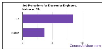 Job Projections for Electronics Engineers: Nation vs. CA