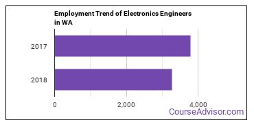 Electronics Engineers in WA Employment Trend