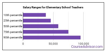 Salary Ranges for Elementary School Teachers