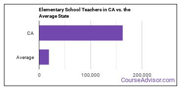 Elementary School Teachers in CA vs. the Average State